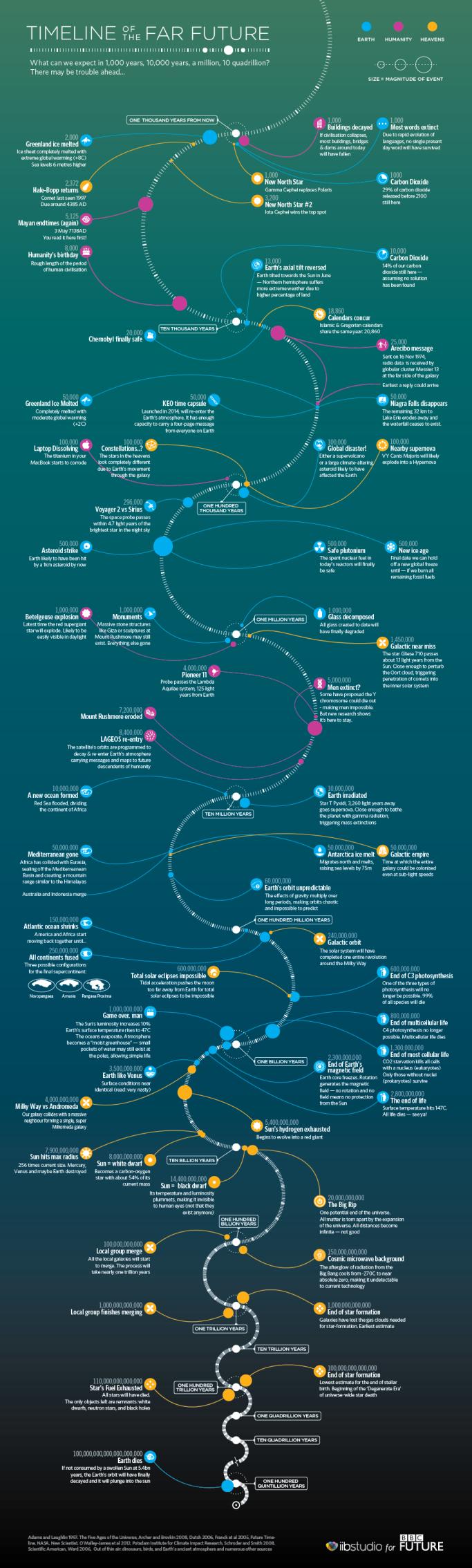 Far Future Timeline